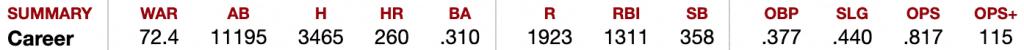Derek Jeter's Batting Record